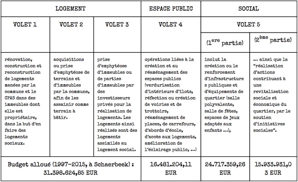 Les 5 volets des contrats de quartiers durables en Région de Bruxelles-Capitale