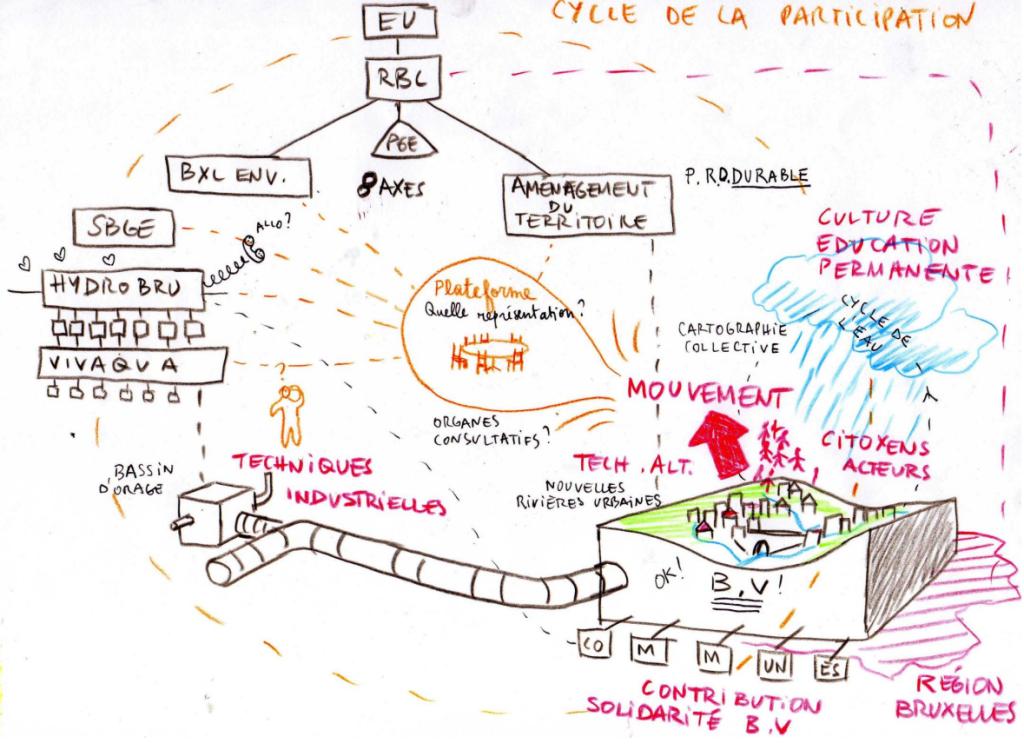 """Illustration : Dominique Nalpas, """"De la solidartié de bassin versant à une gestion de l'eau par vallée : la place des particuliers"""""""